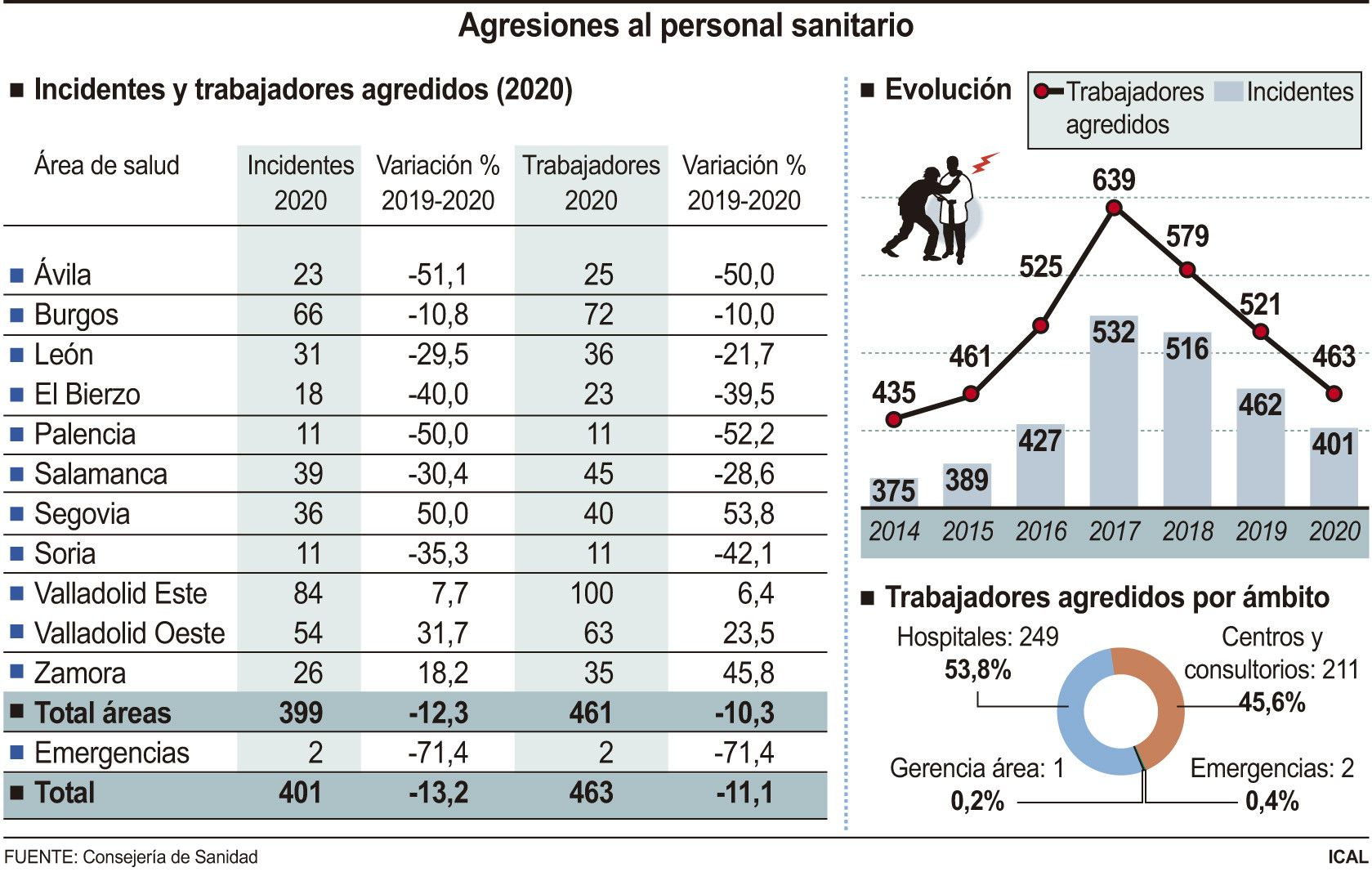 Agresiones a sanitarios en Castilla y Leu00f3n. Foto ICAL