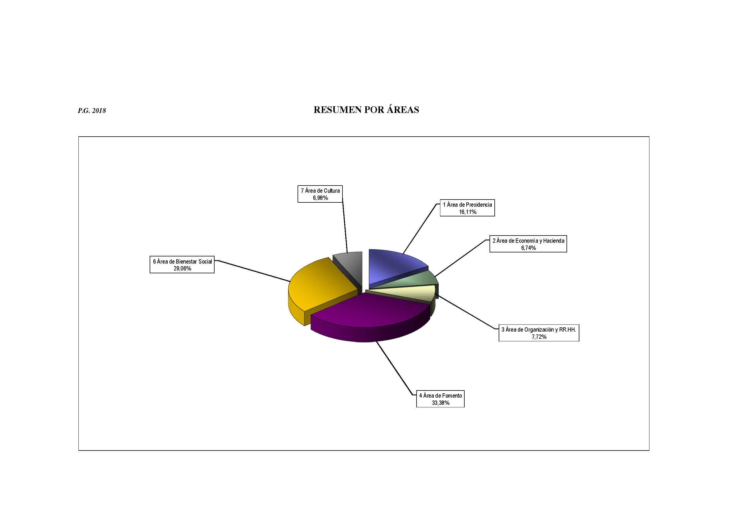 02 PRENSA Grafico resumen de gastos por AREAS