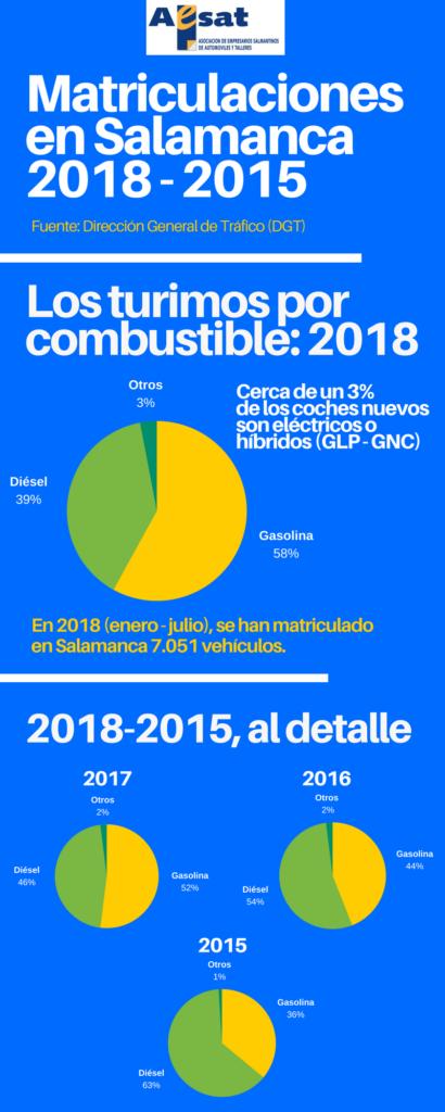 Matriculaciones en Salamanca en 2018 1 410x1024
