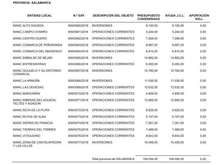 Ayudas a Mancomunidades Salamanca