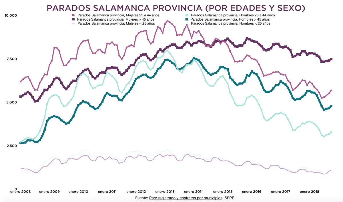 Parados Salamanca provincia (edad y sexo)