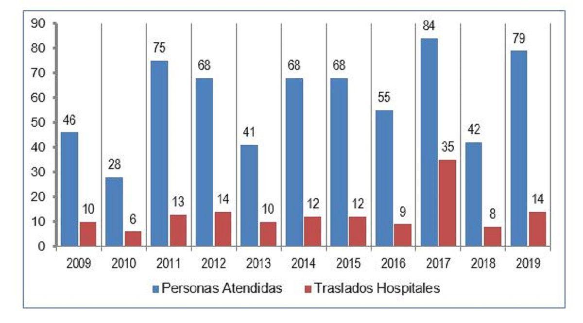Datos Cruz Roja