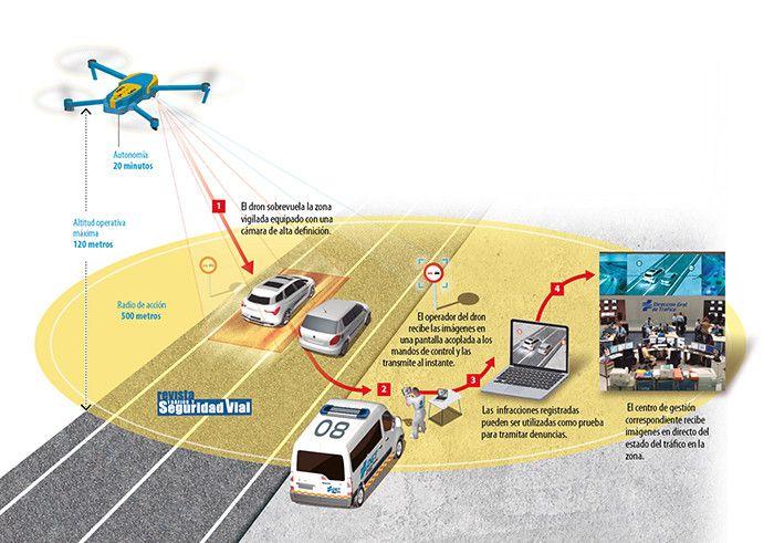 Drones info grande