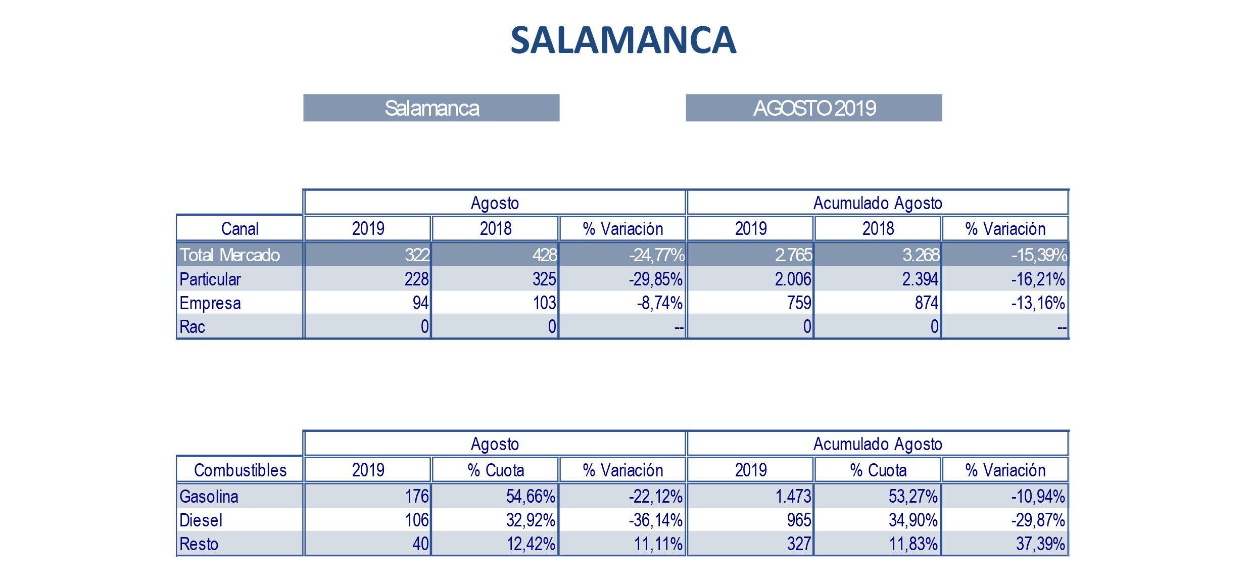 Matriculaciones Salamanca AGOSTO 2019 5