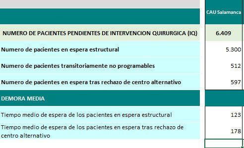 Lista de espera estructural