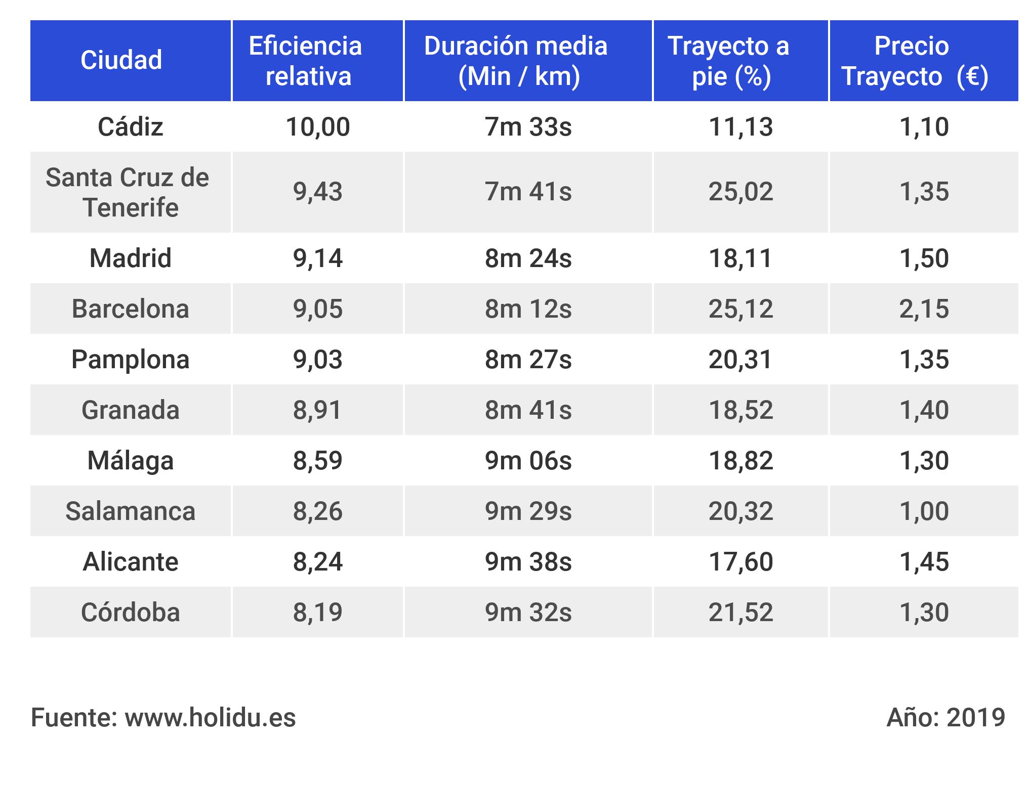 10 mejores redes transporte publico espana (1)