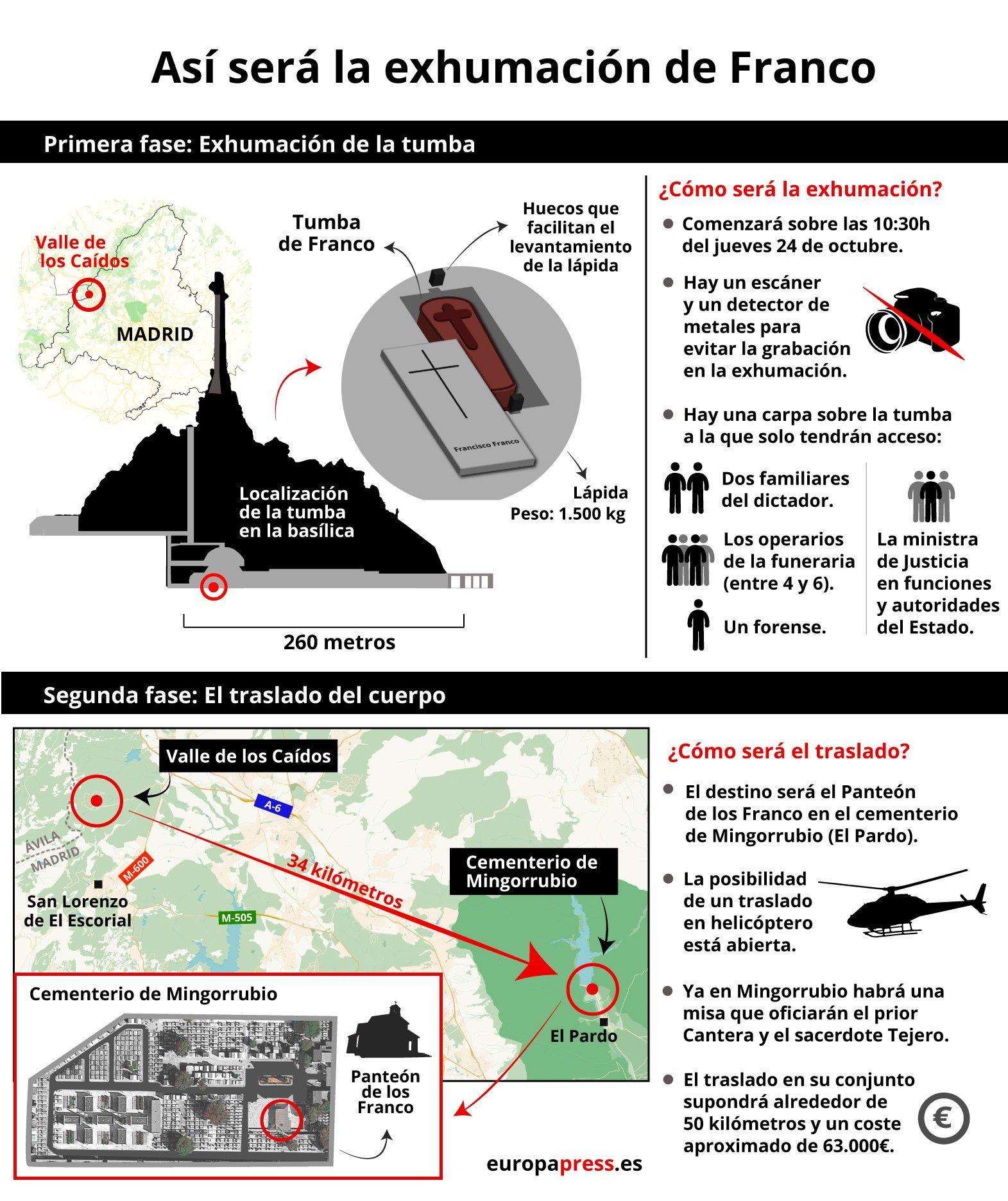 Infografía con datos sobre la exhumación, recorrido e inhumación del cuerpo de Francisco Franco desde el Valle de los Caídos hasta el cementerio de Mingorrubio en el barrio madrileño de El Pardo,