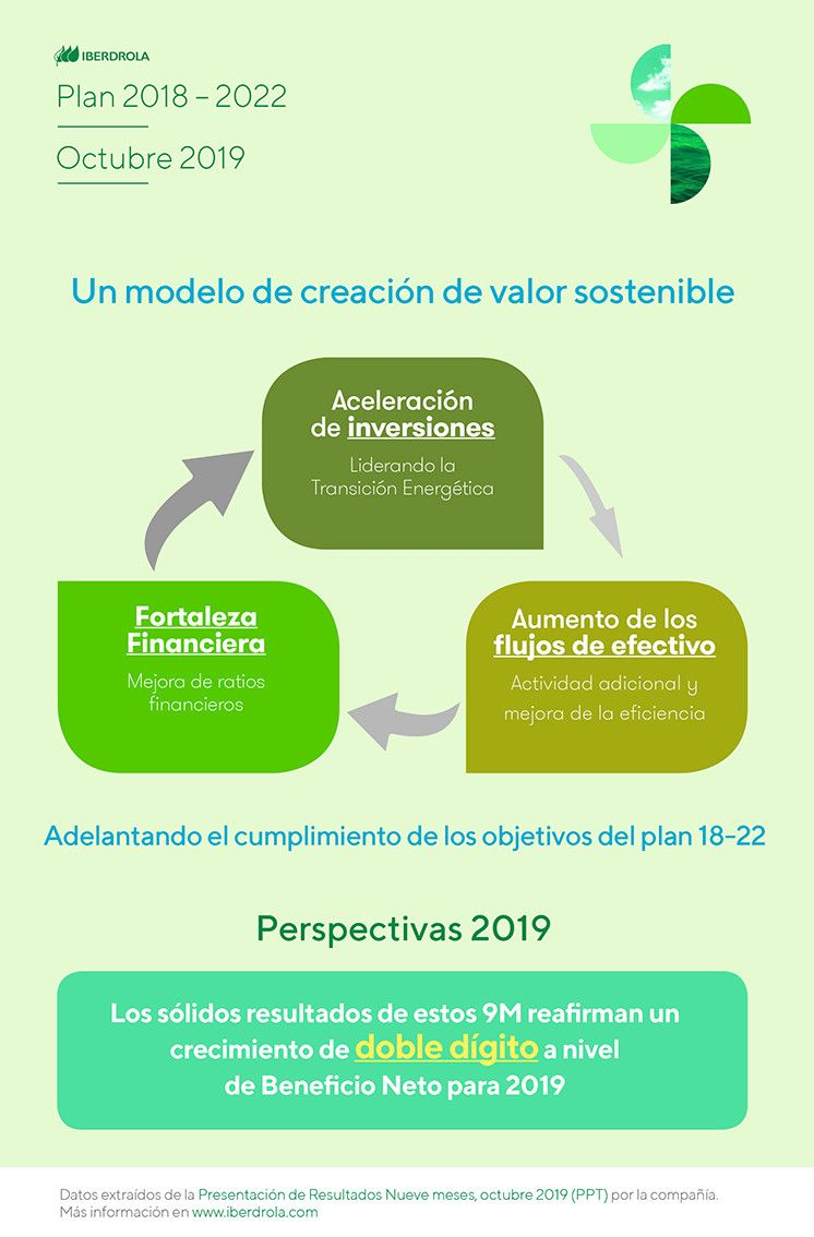 Perspectivas 2019 9M IBERDROLA