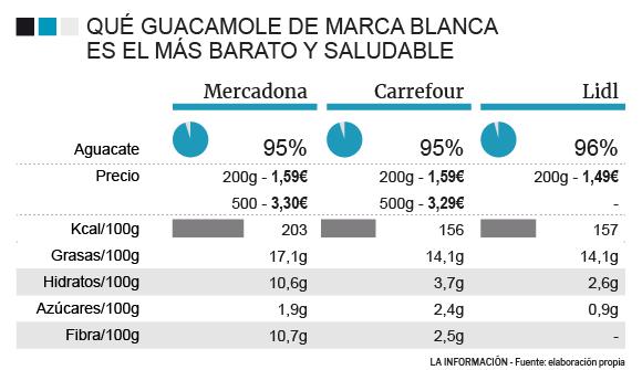 Comparativa de guacamoles