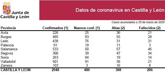 Datos coronavirus 25 marzo