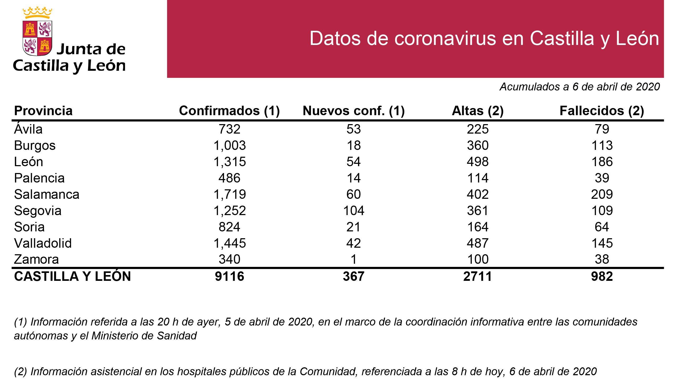 2020 04 06 Estadística situación CyL 6 abril 2020 (2)