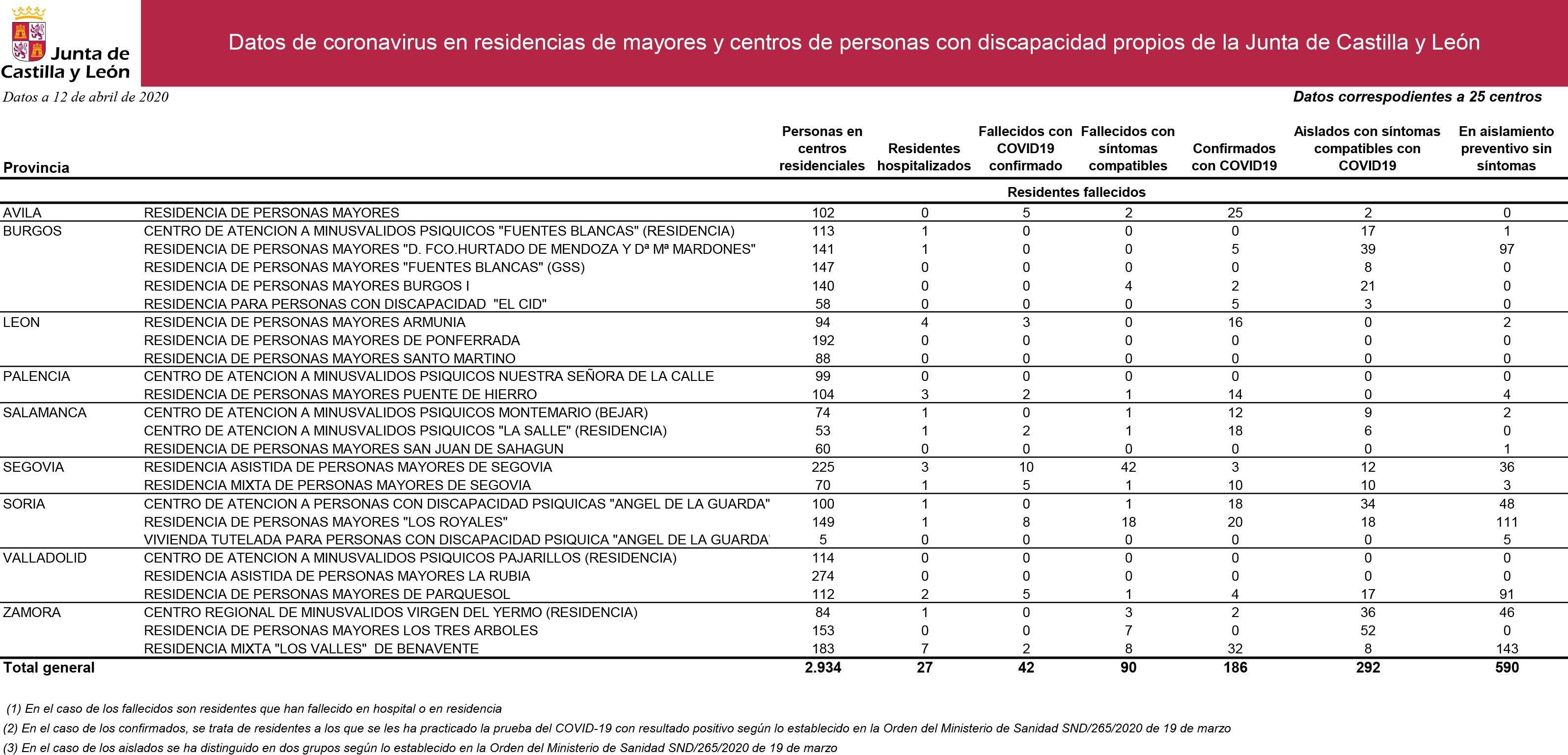 DATOS DE CENTROS PROPIOS 12 ABRIL