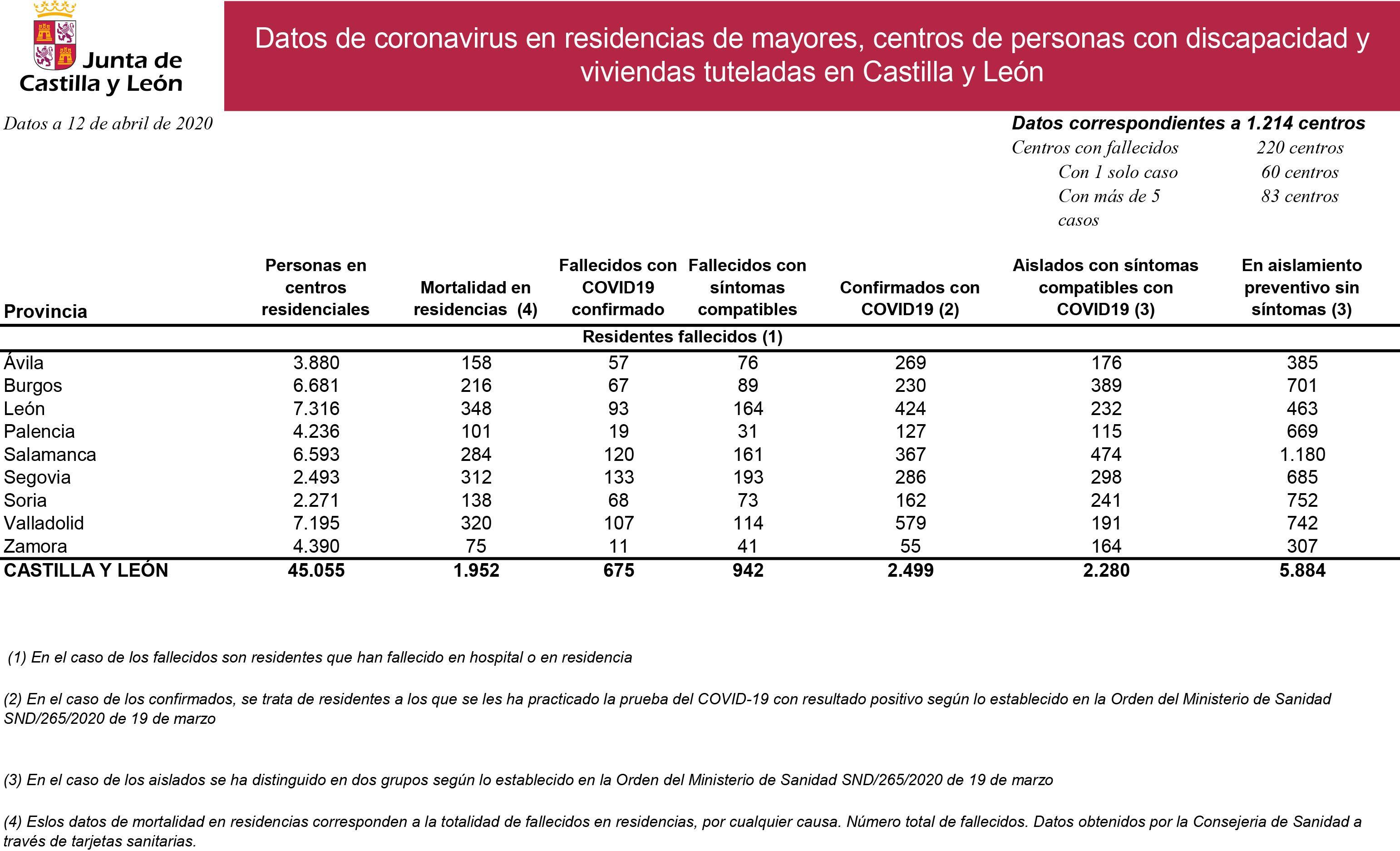 Datos coronavirus residencias y centros 12 abril