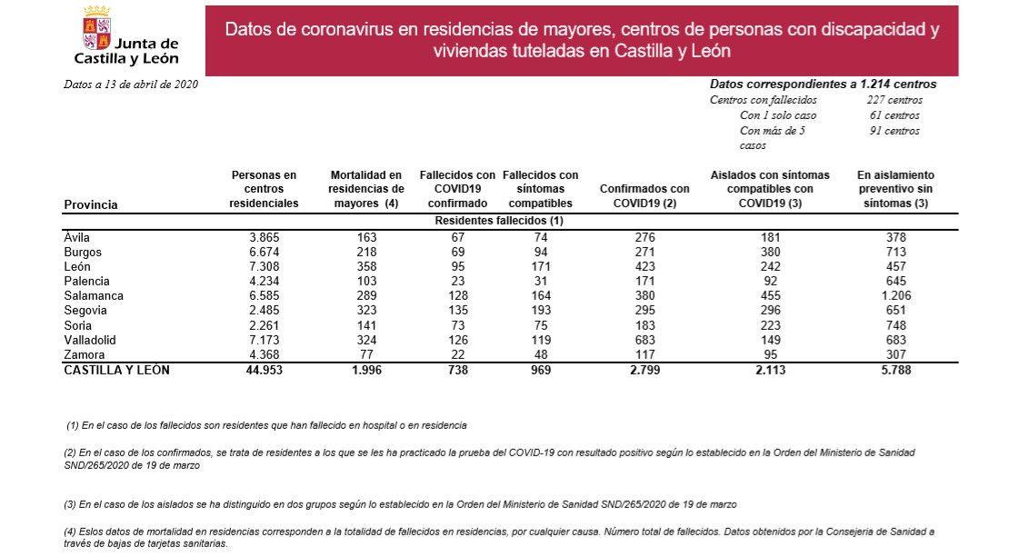 Residencias Castilla y Leu00f3n 13 4 2020