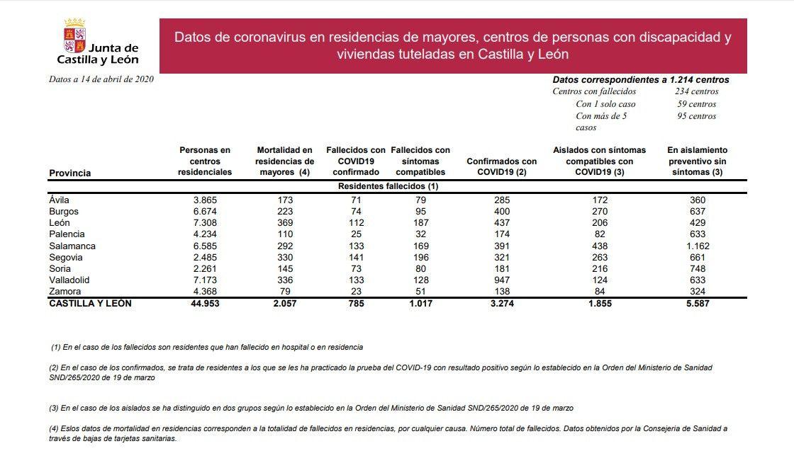 Datos Residencias 14 4 2020