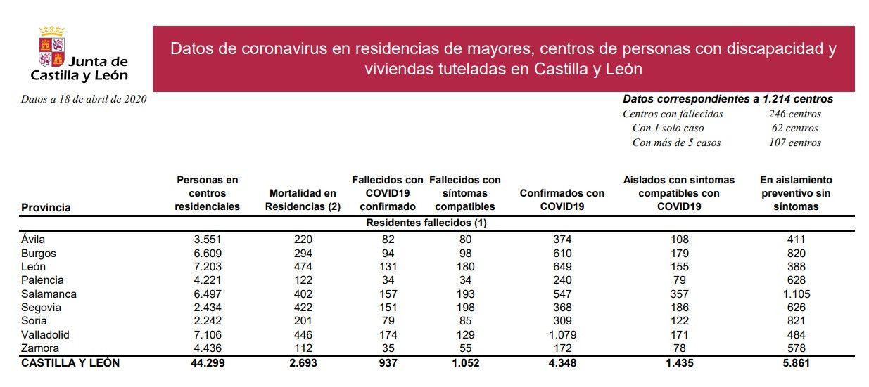 Datos residencias 18 abril 2020