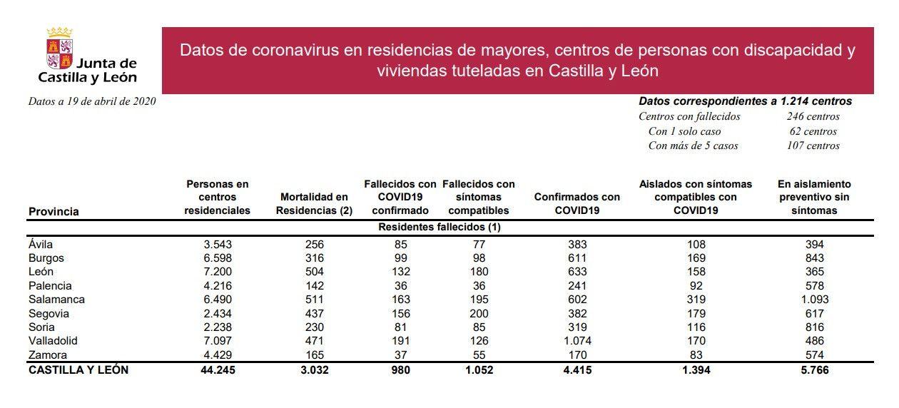 Datos coronavirus residencias 19 abril 2020