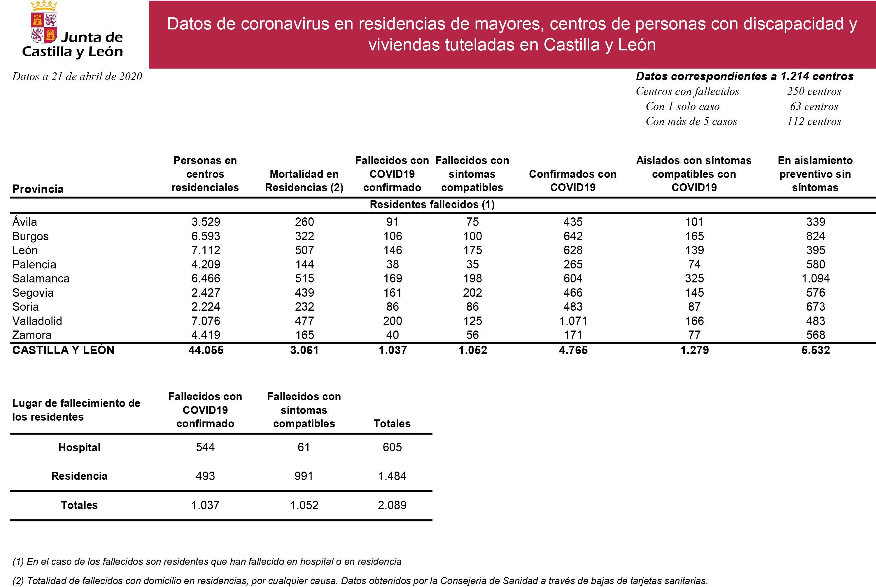 Datos coronavirus residencias y centros 21 abril