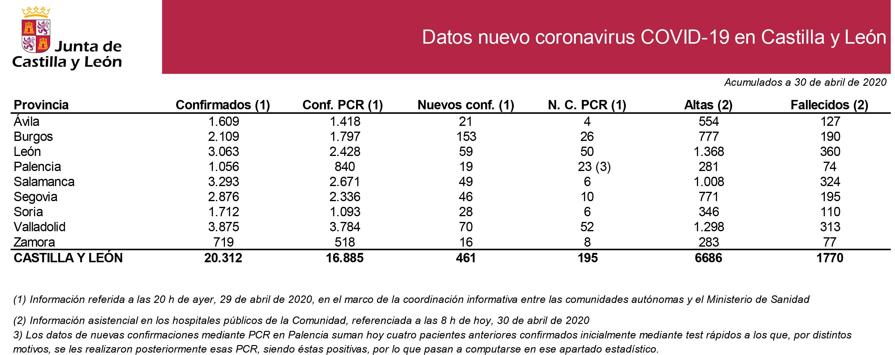 2020 04 30 Estadiu0301stica COVID 19 situaciou0301n 30 de abril  tabla con PCR (1)
