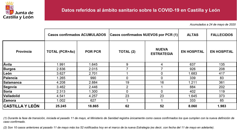 2020 05 24 Estadiu0301stica COVID 19 situaciou0301n 24 de mayo