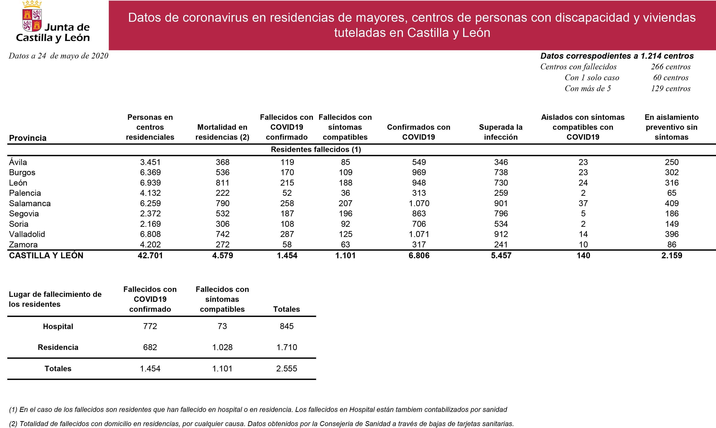 Datos coronavirus residencias y centros 24  mayo (1)