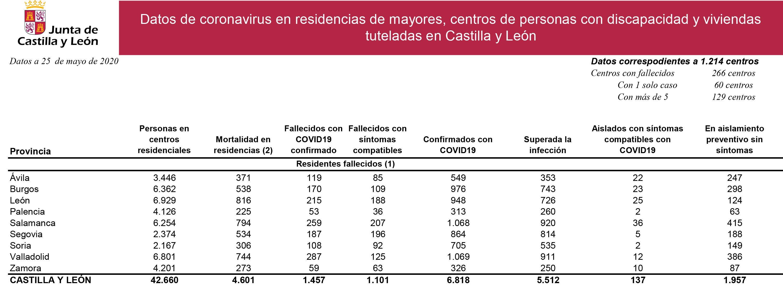 Datos coronavirus residencias y centros 25 mayo