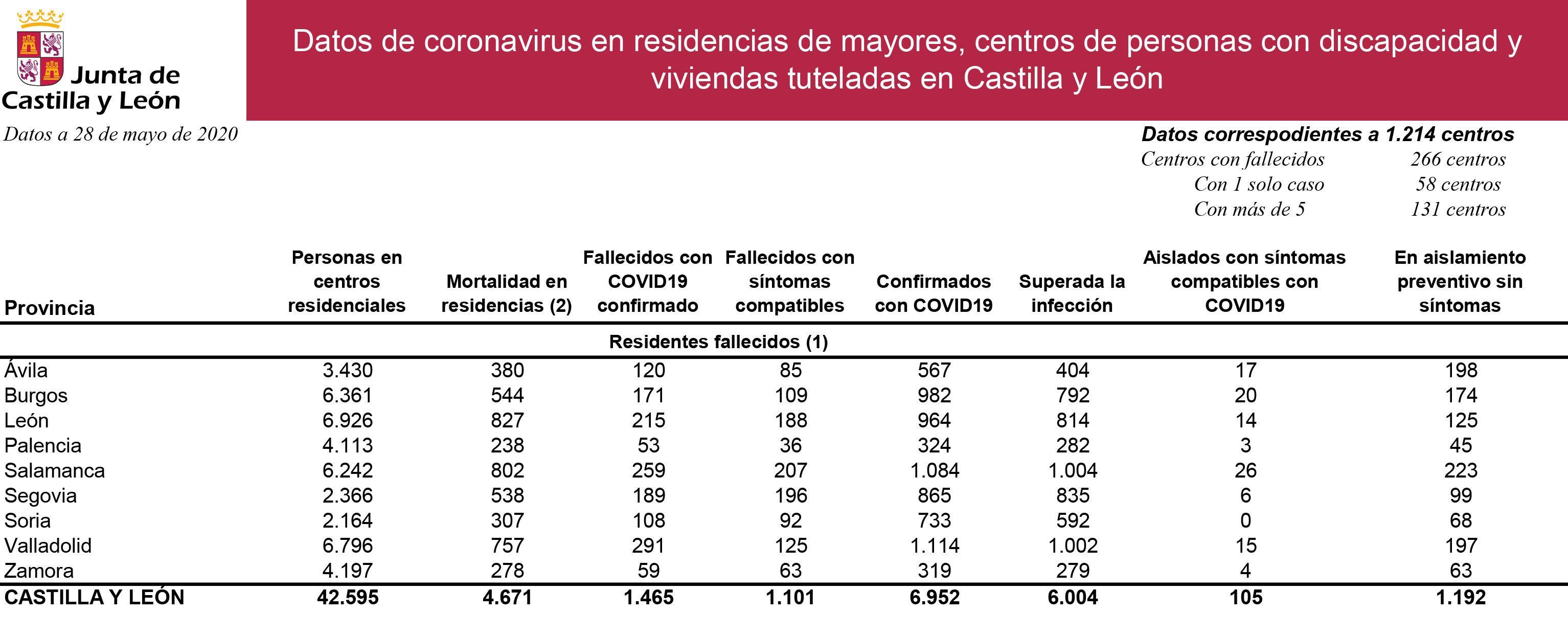 Datos Residencias COVID 28 mayo 2020 (001)