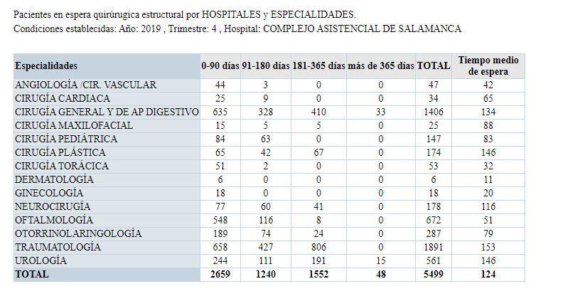 Lista de Espera Hospital de Salamanca