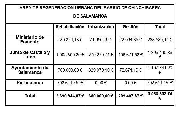Regeneraciu00f3n urbana Chinchibarra Tabla