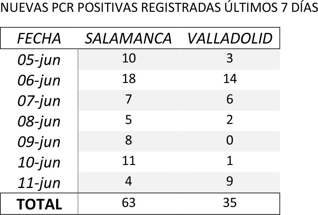 PCR 7 DIAS