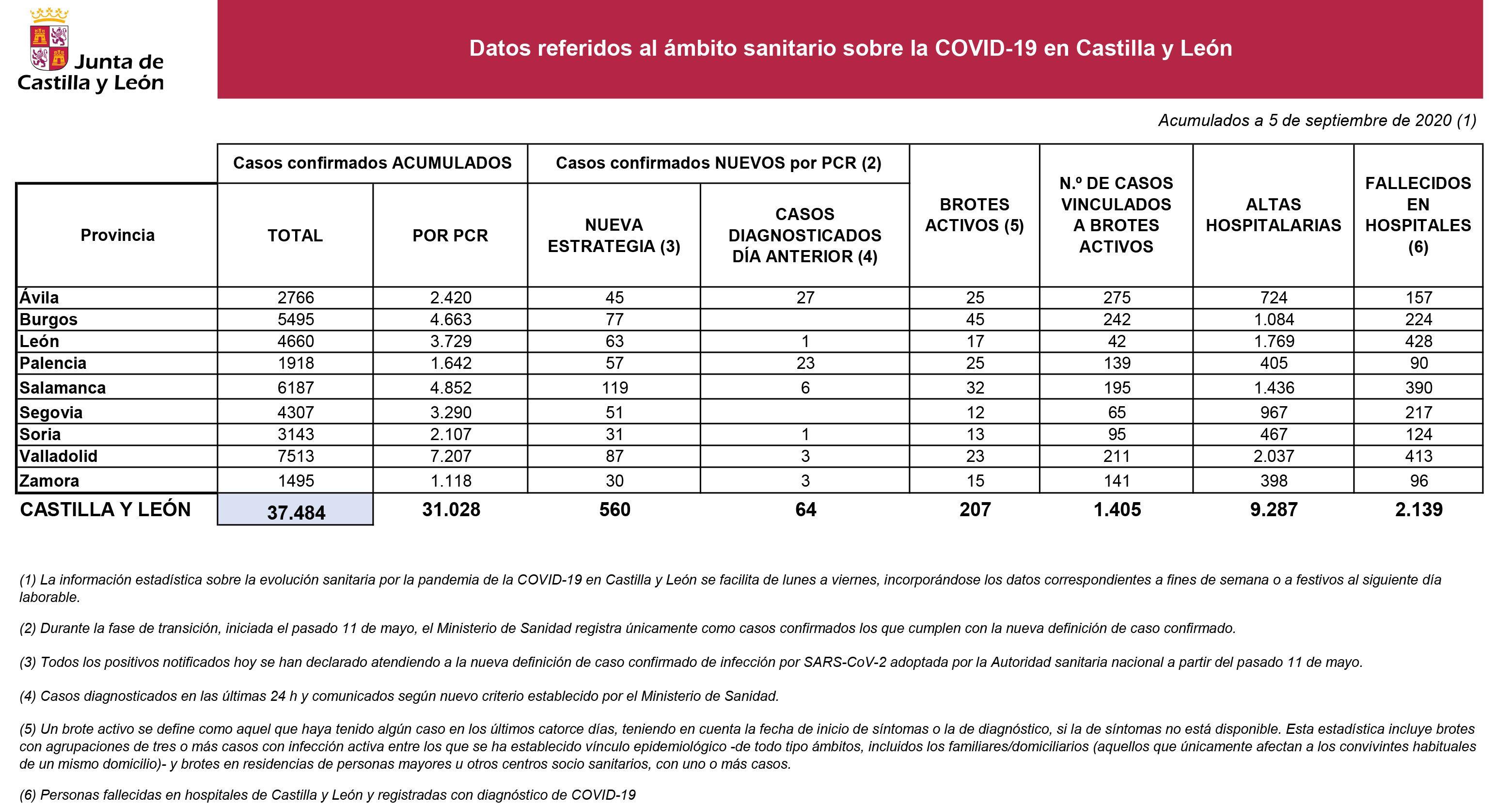 2020 09 05  Estadu00edstica COVID 19 Situaciu00f3n 5 septiembre