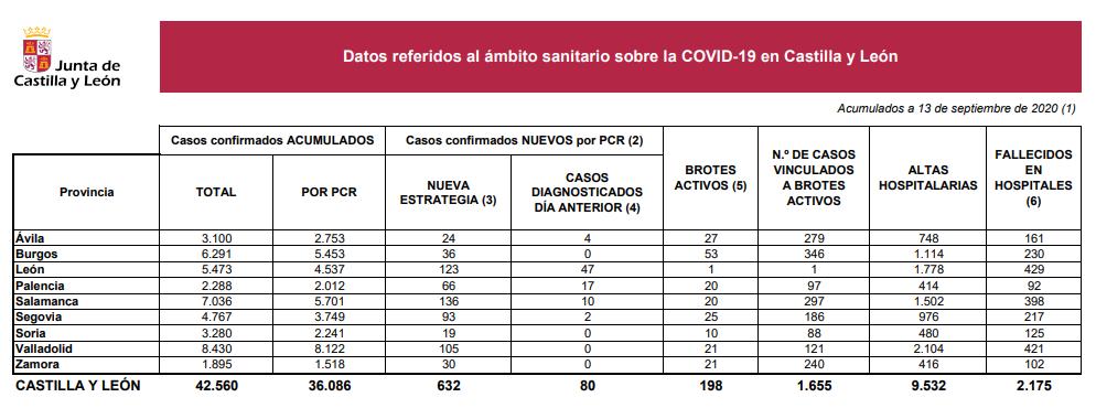 Datos 13 sep