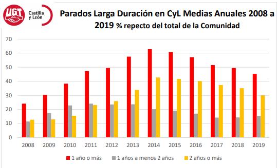Parados larga duraciu00f3n en CyL Medias Anuales