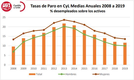 Tasa Paro en CyL Medias Anuales 2008 a 2019