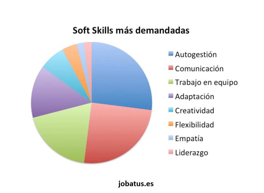Soft skills demandadas