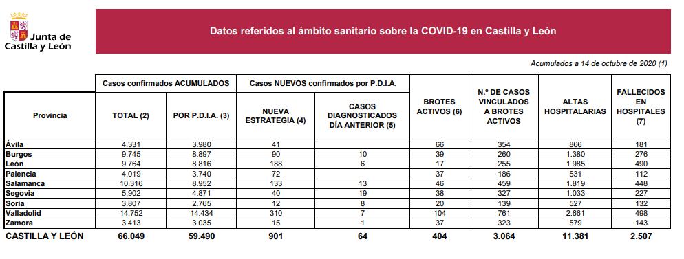 Datos14oct