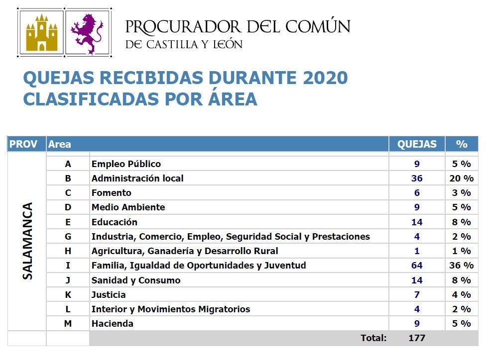 Procurador del Comu00fan Salamanca 2020