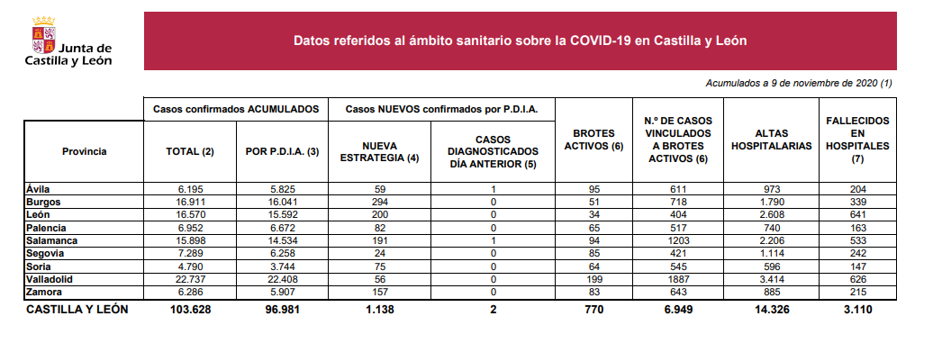 Datos9nov