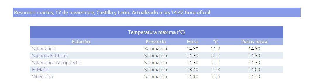 Temperatura mu00e1xima Salamanca