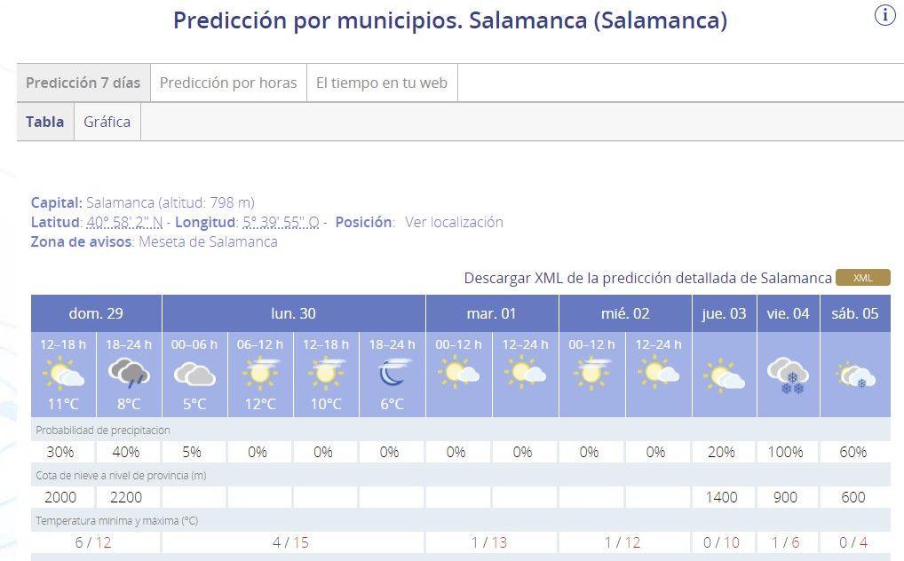 Predicciu00f3n nieve Salamanca