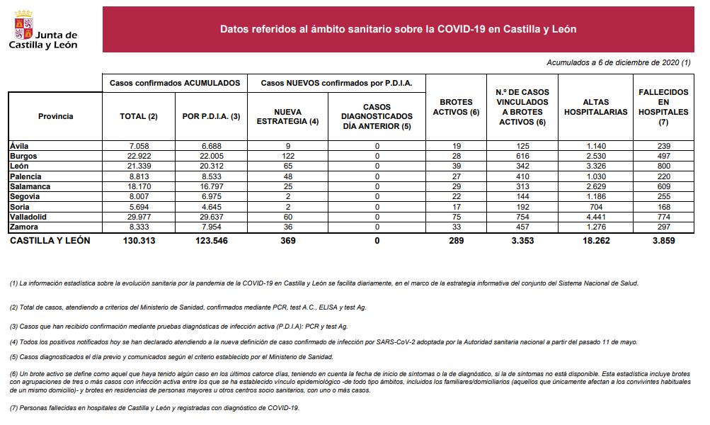 Datos6dic