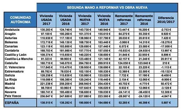 Precio metro cuadrado reforma integral great reformas for Precio reforma casa por metro cuadrado