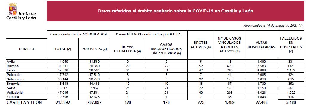 Datos Covid 14 de marzo