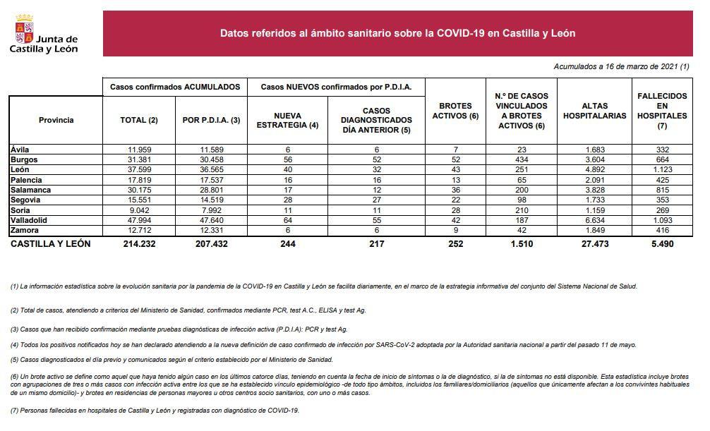 Datos del COVID 19 en Castilla y Leu00f3n el 16 de marzo