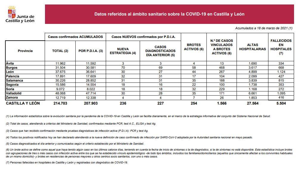 Datos del COVID 19 en Castilla y Leu00f3n el 18 de marzo