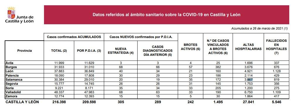 Casos coronavirus el 26 de marzo