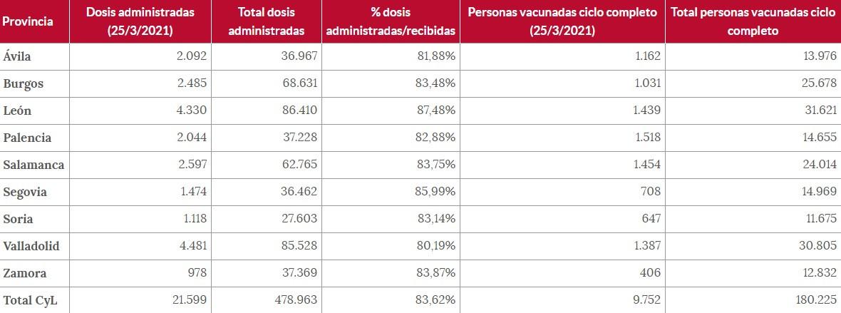 Vacunas castilla y leu00f3n