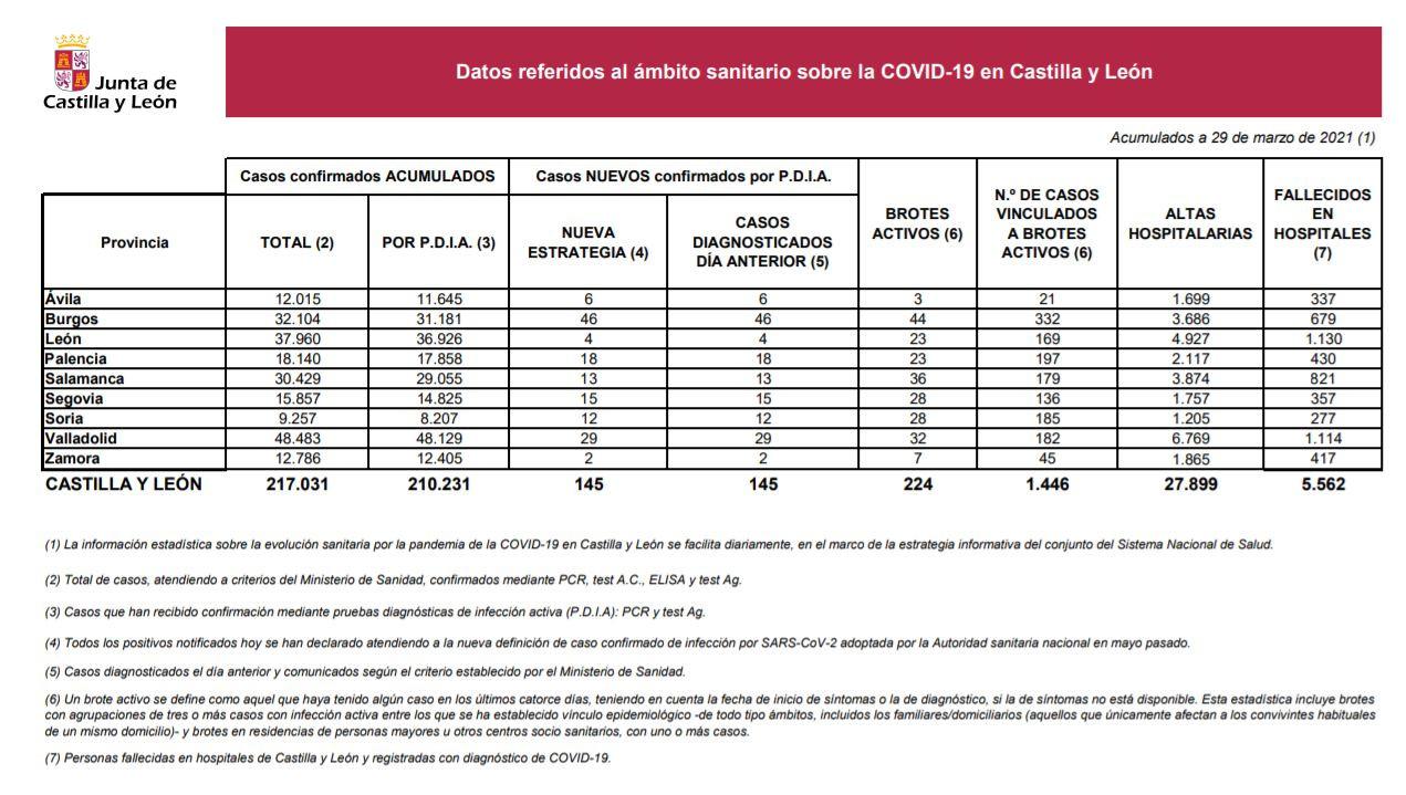 Datos del COVID 19 en Castilla y Leu00f3n el 29 de marzo de 2021