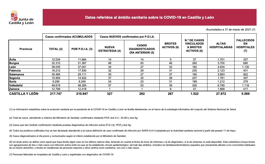 Datos COVID 31 de marzo