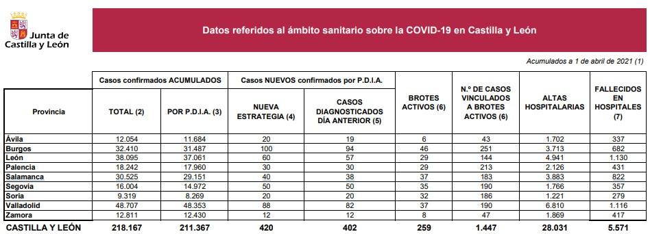 Datos coronavirus en Castilla y Leu00f3n a 1 de abril